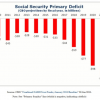 Thumbnail image for Social Security, Medicare and Medicaid Are On A Path Of No Return