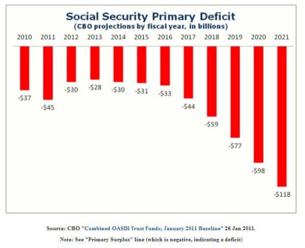 Post image for Social Security, Medicare and Medicaid Are On A Path Of No Return