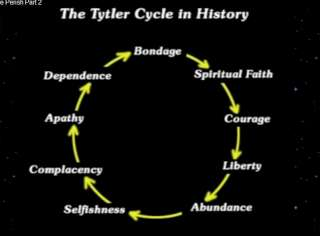 The Tytler Cycle in History