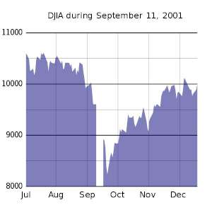 The Dow on 9-11 See how fast it can crash
